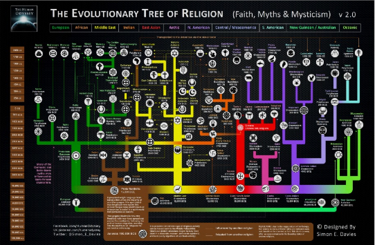 evolutionarytree